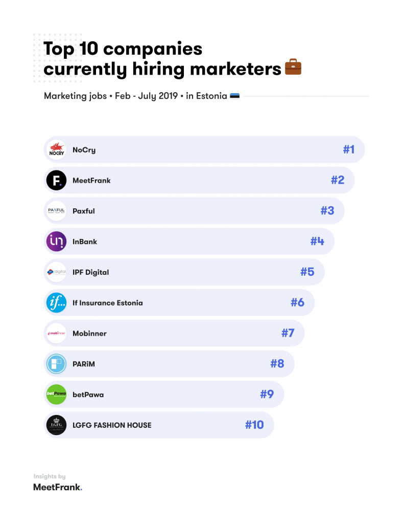 companies hiring in marketing