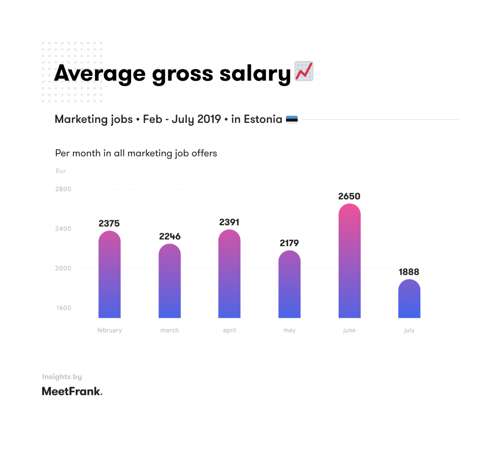 average salary in marketing estonia