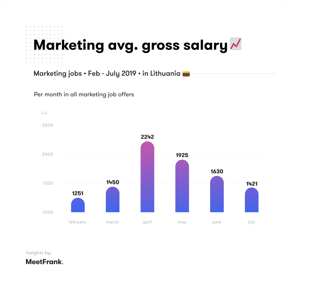 average salaries in marketing lithuania
