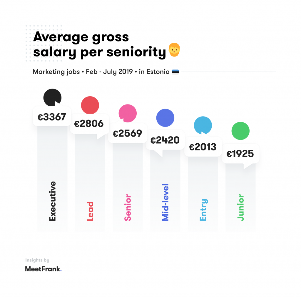average gross salary in marketing