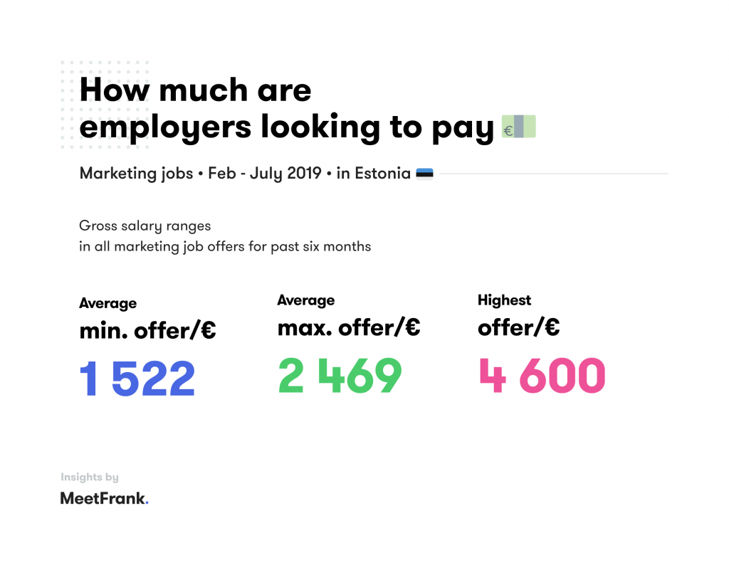 marketing jobs in estonia - salaries
