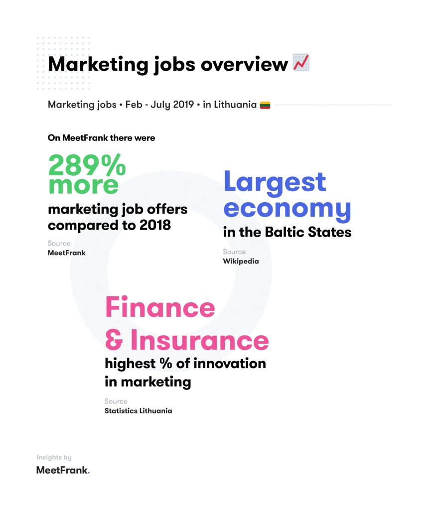 Marketing jobs in lithuania
