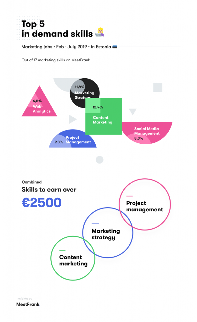 top skills in marketing jobs estonia
