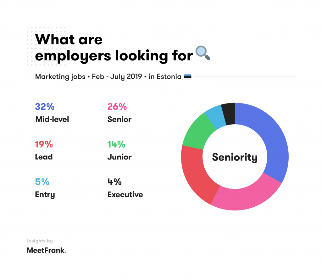 employers are looking for