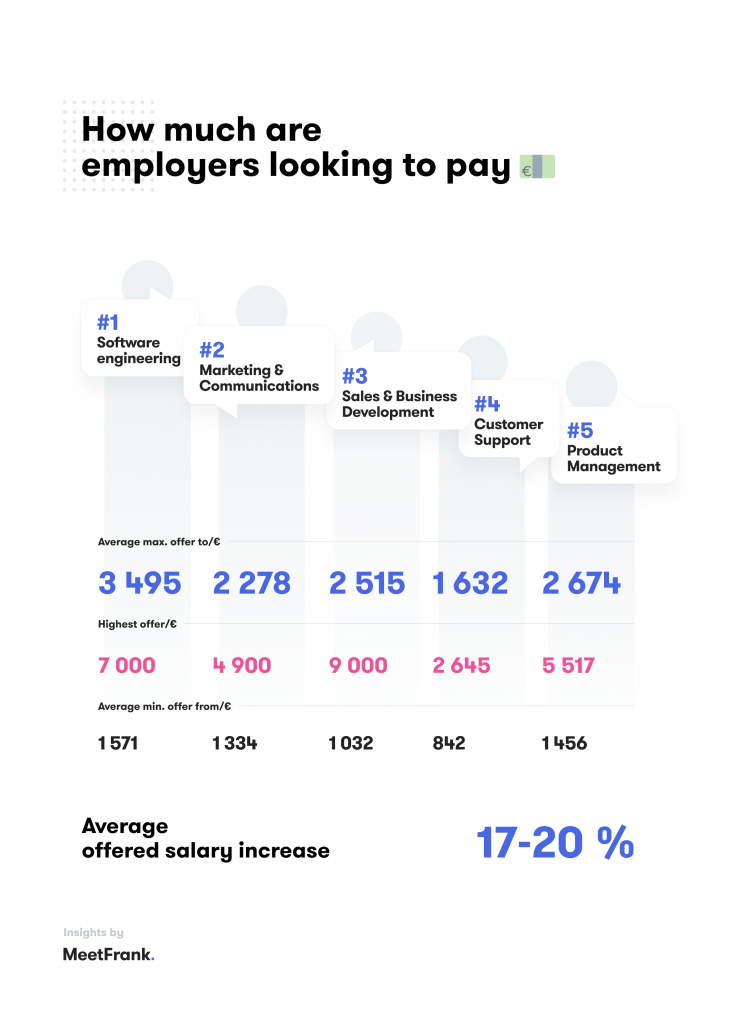 salaries in lithuania