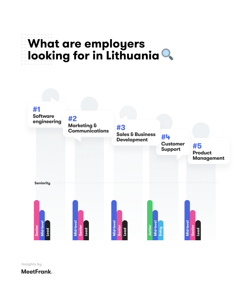 Jobs in Lithuania