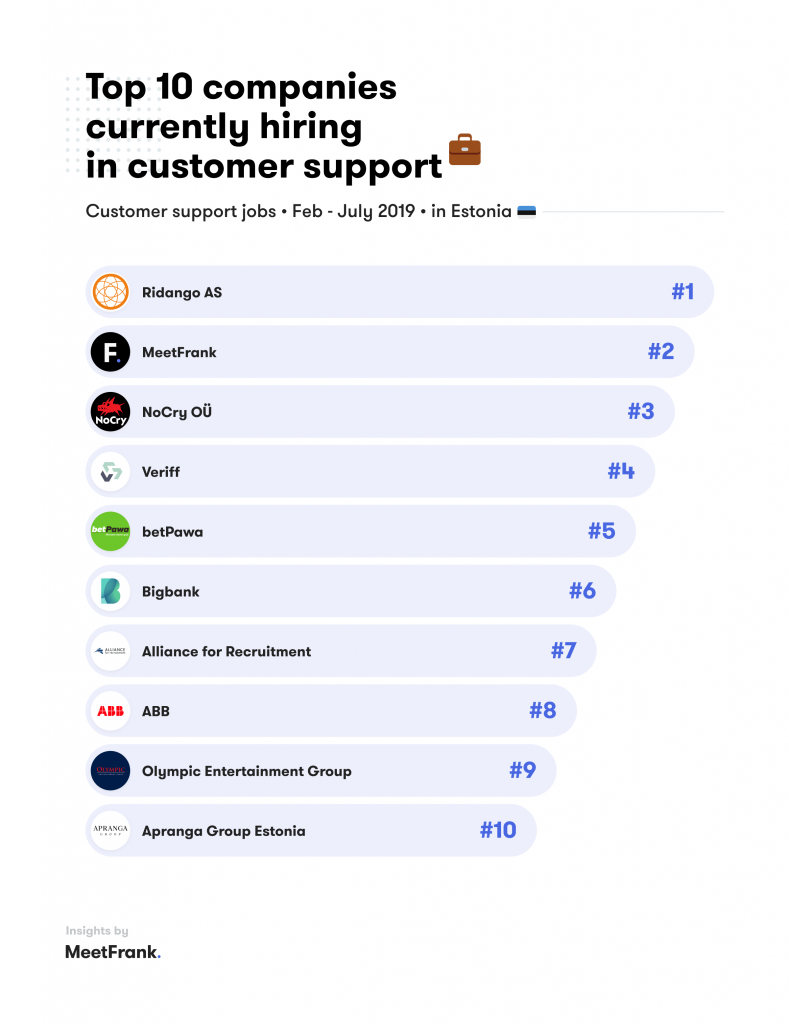 companies hiring in customer support estonia
