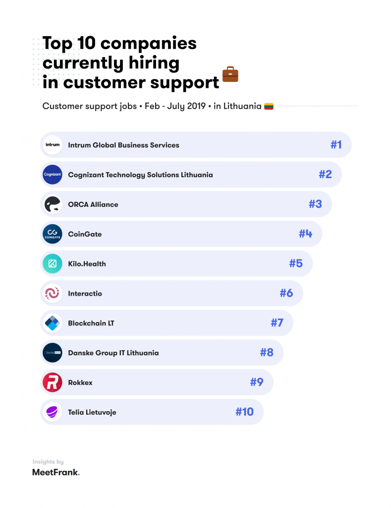hiring in customer support lithuania