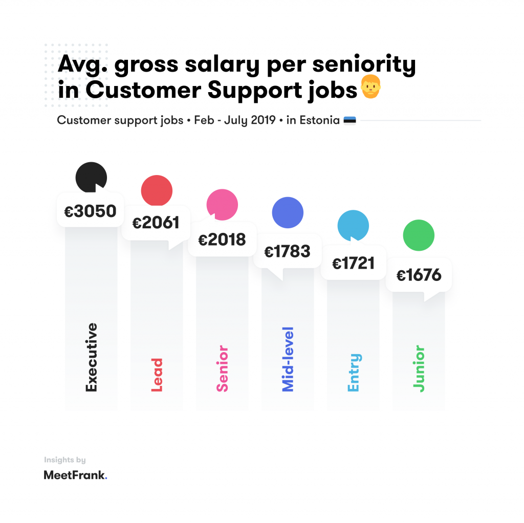 customer jobs in estonia