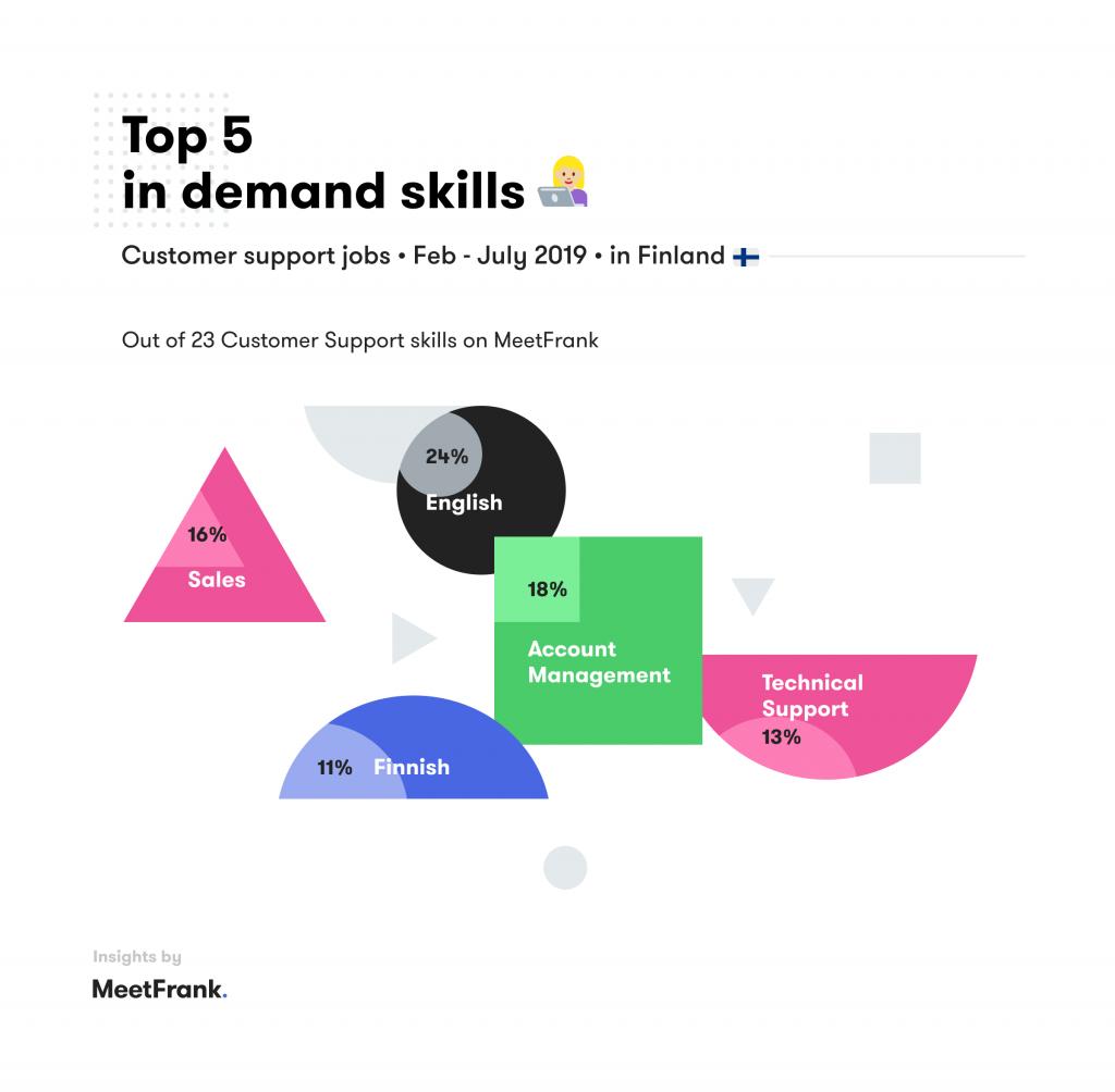 skills in customer support finland