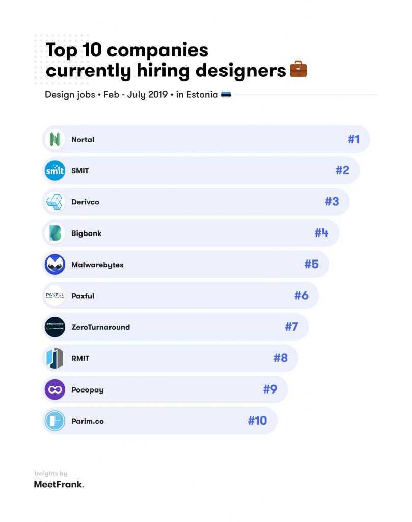 top ten companies hiring designers