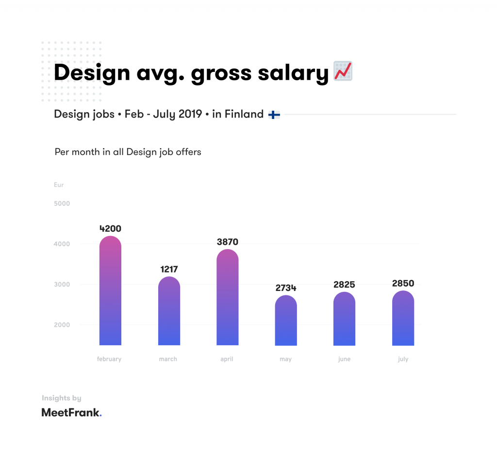 average salary in design finland