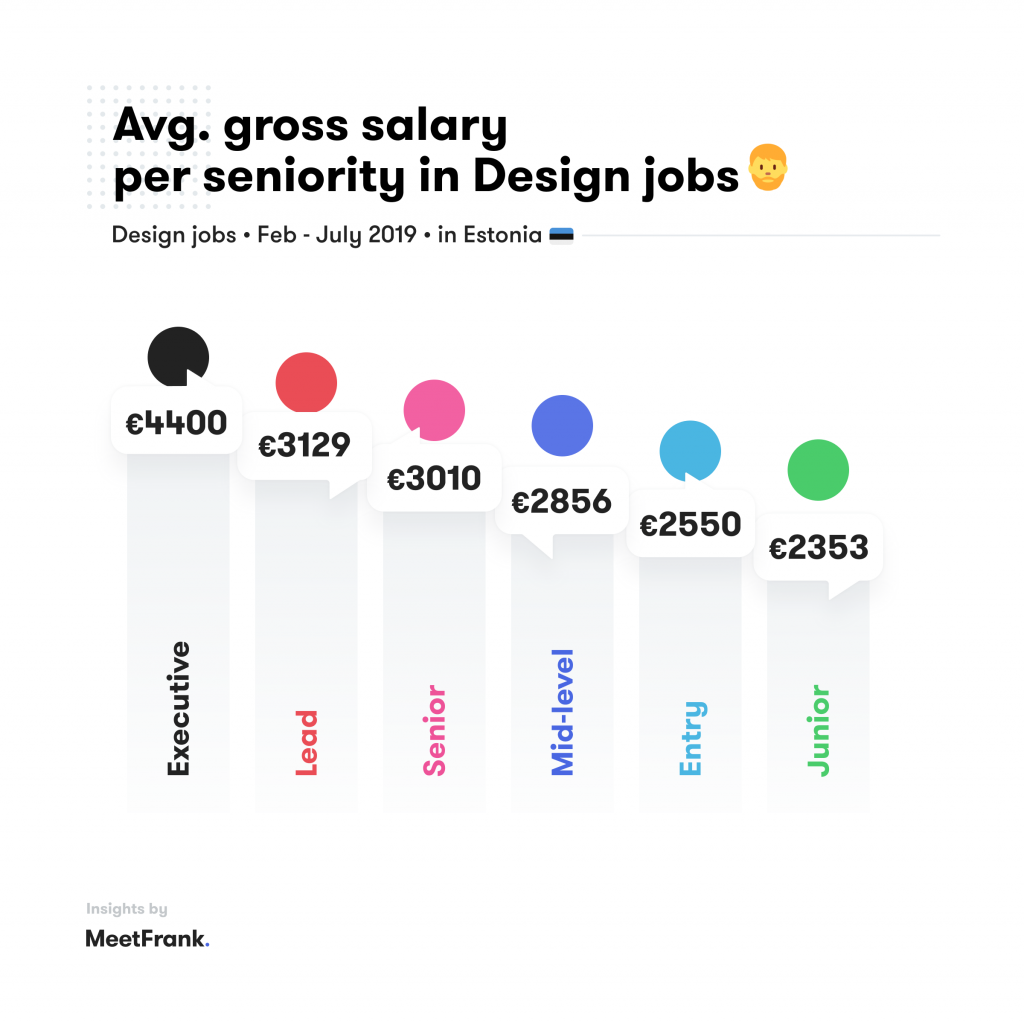 designer jobs per seniority