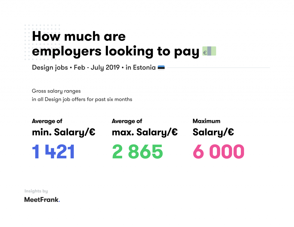 average salary in design in estonia
