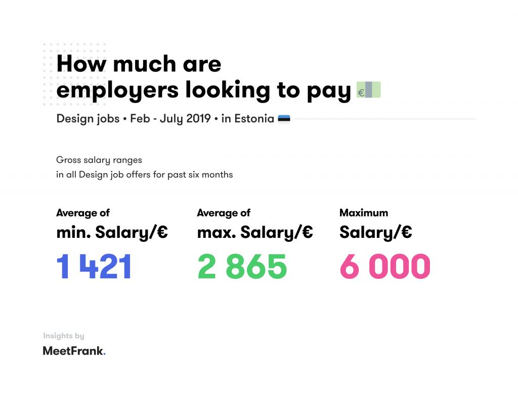 average salary in design in estonia