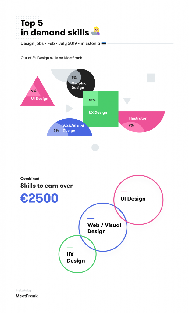 skills in design estonia