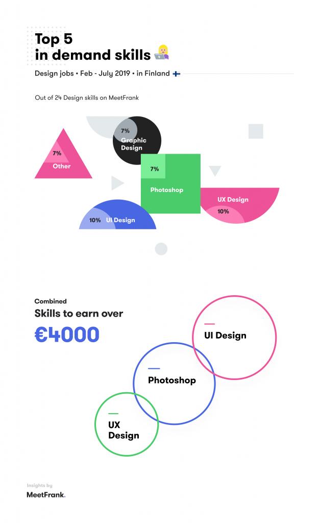 top skills in design in finland