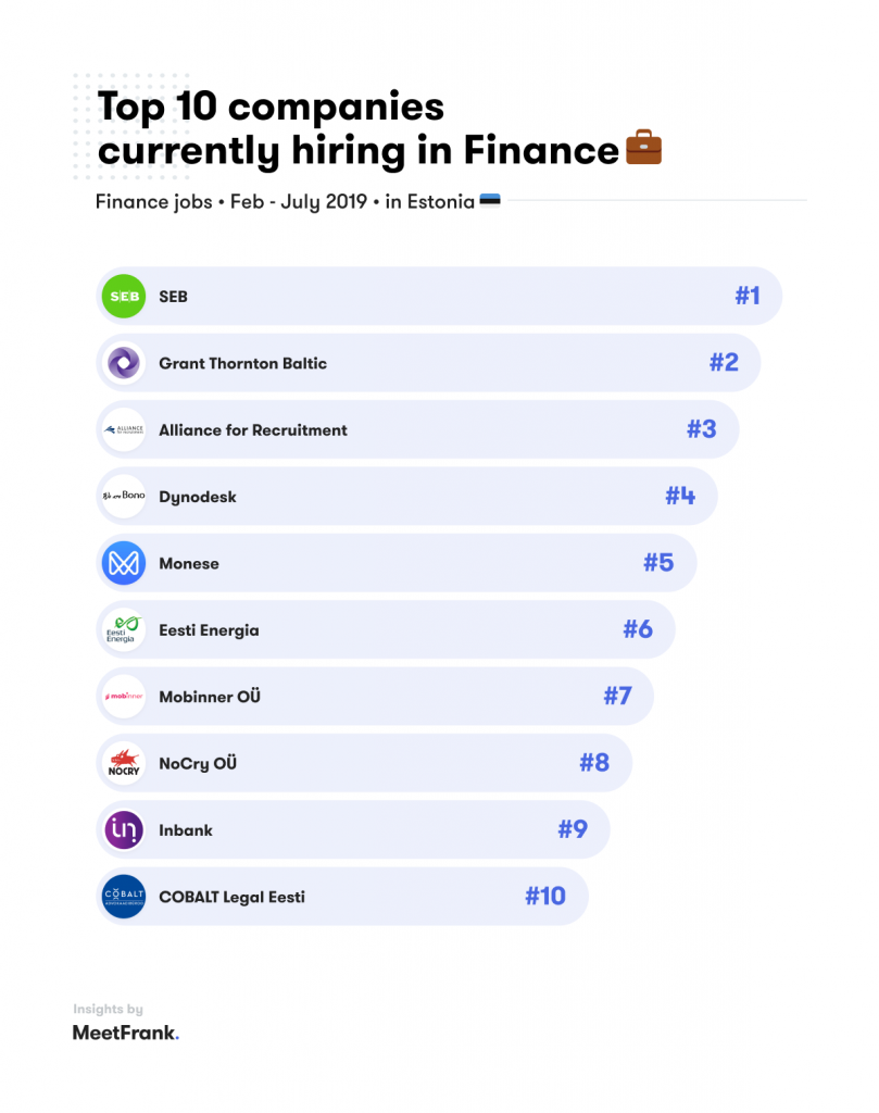 top 10 hiring in finance jobs in estonia