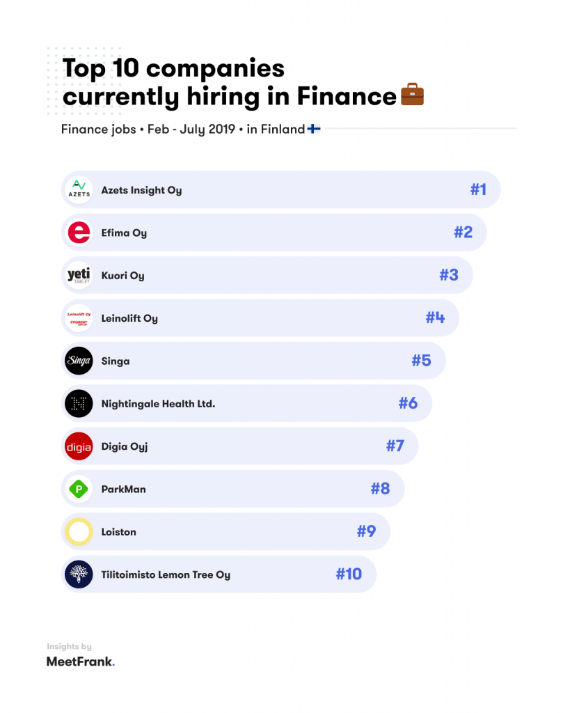 top 10 companies hiring in finance in finland