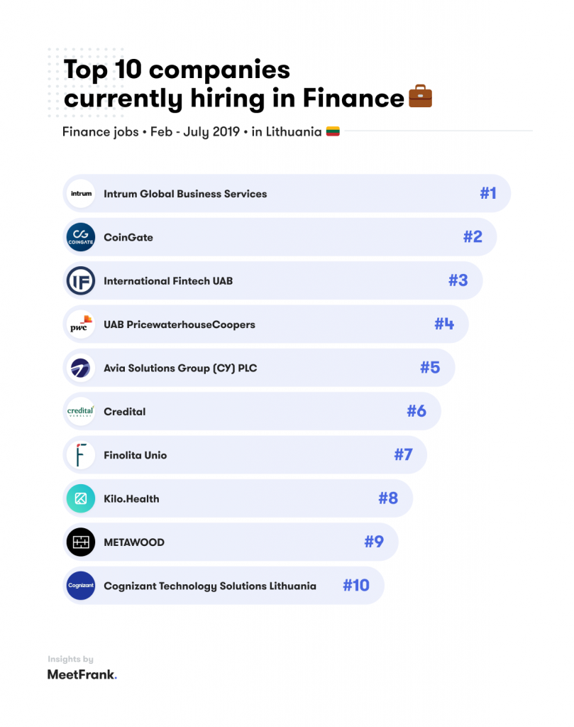 top 10 companies hiring in finance in lithuania