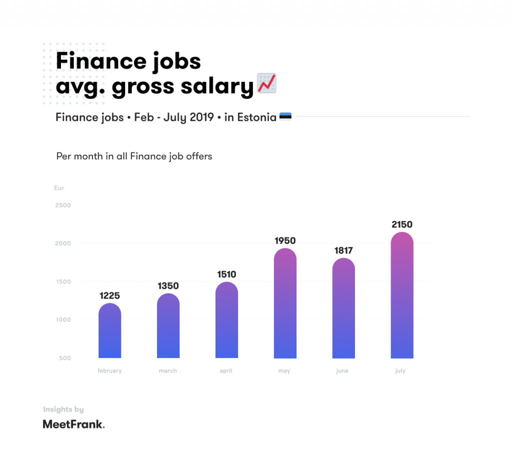 average salaries in finance jobs in estonia
