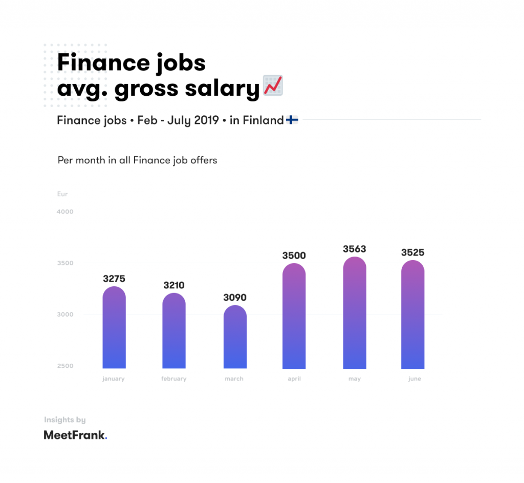 average salaries in finance