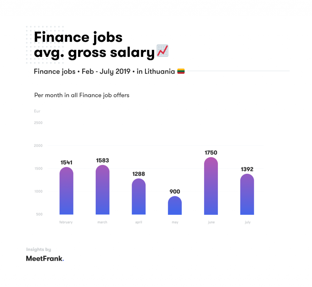 finance 6 months salaries in lithuania