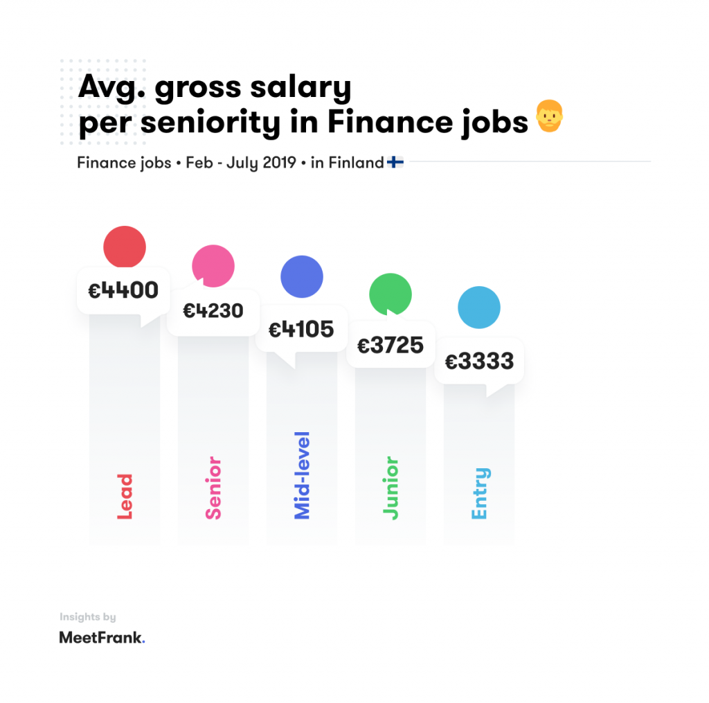 experience and salary in finance