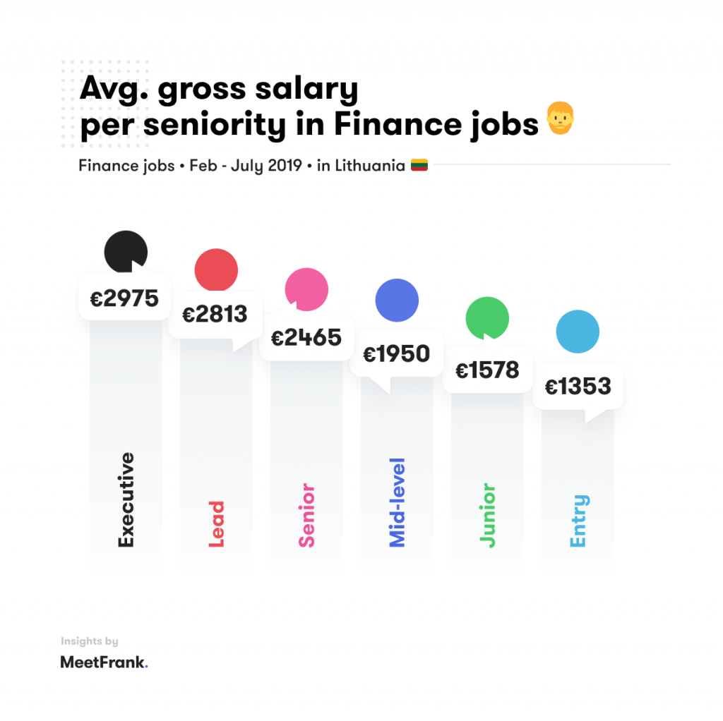 average salaries in finance in lithuania