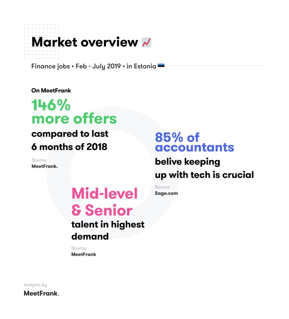 finance jobs in estonia