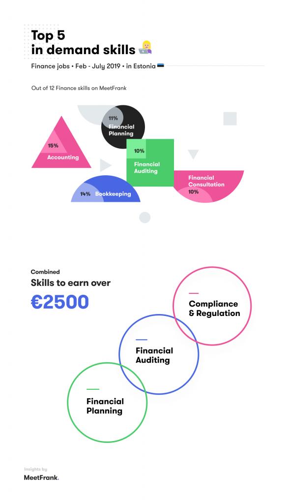 top skills in finance jobs in estonia