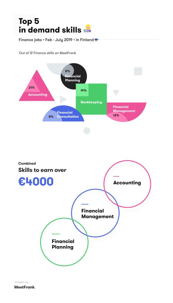 skills in finance in finland