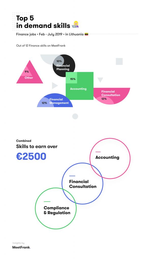 skills in finance jobs