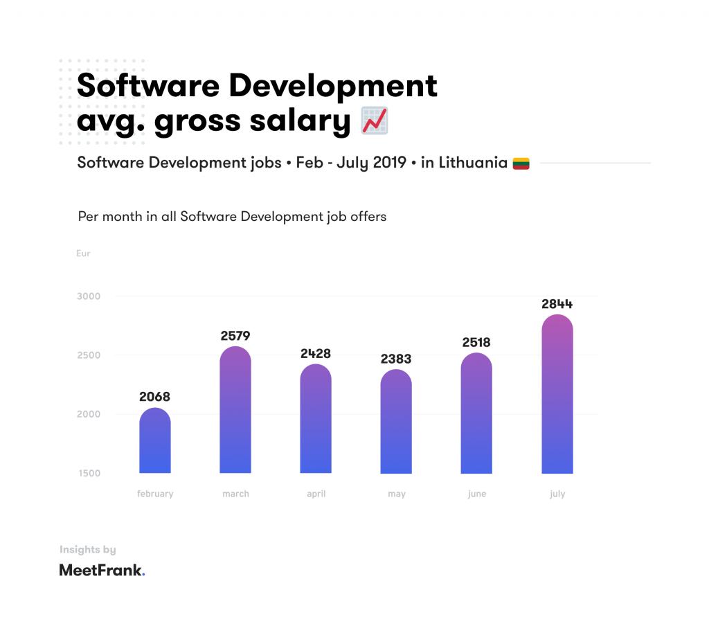 Software development salaries
