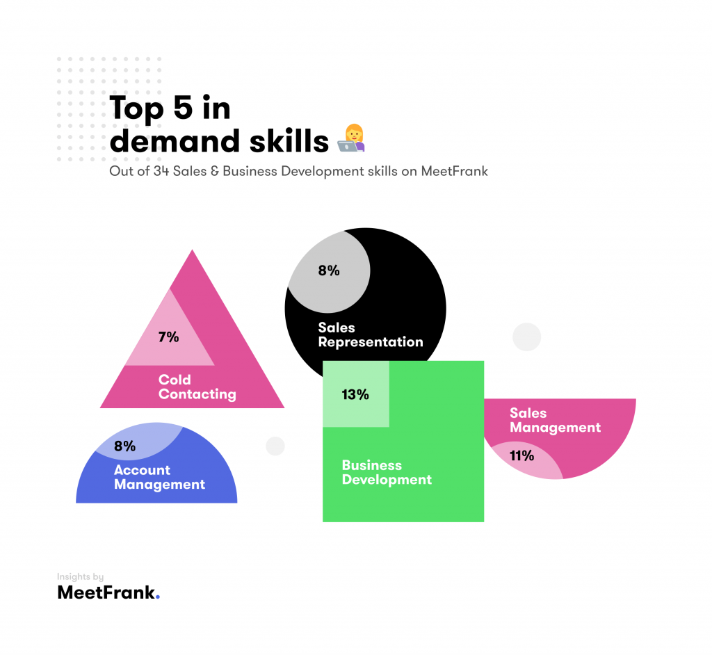 skills in sales estonia