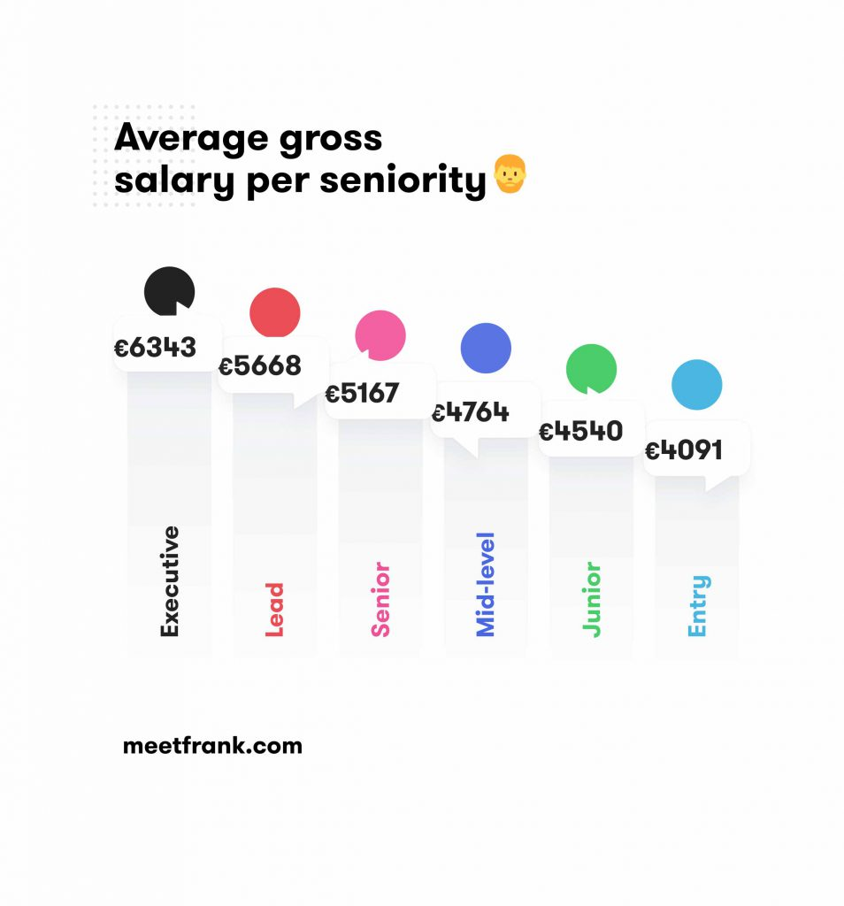 Average salary per seniority in sales jobs in finland