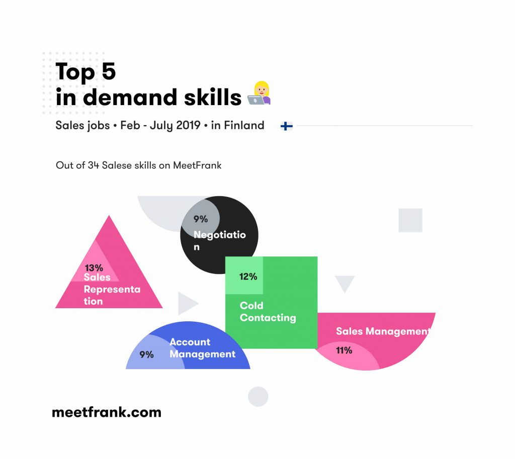 Most in-demand skills in sales in finland