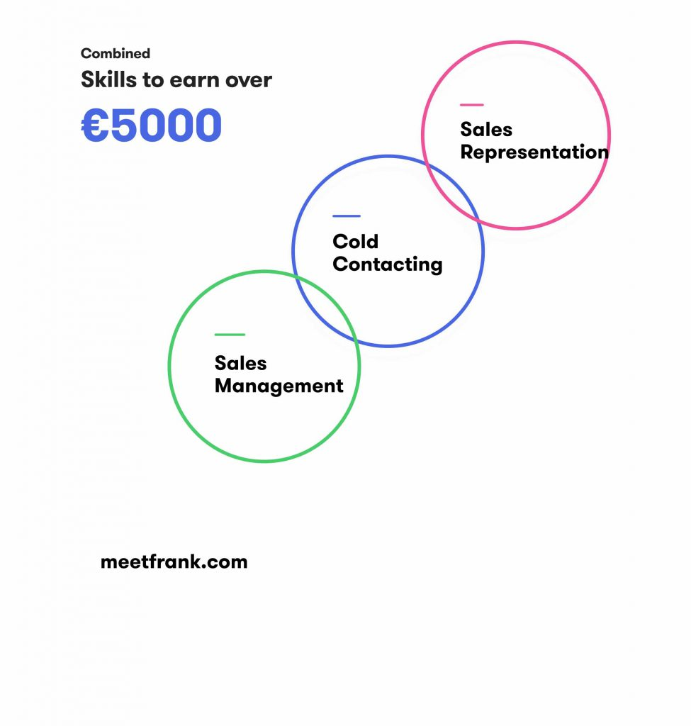 Skills in sales jobs in finland