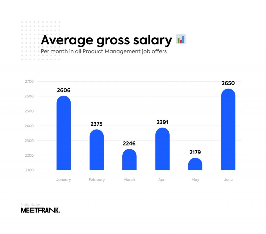 product management salaries estonia