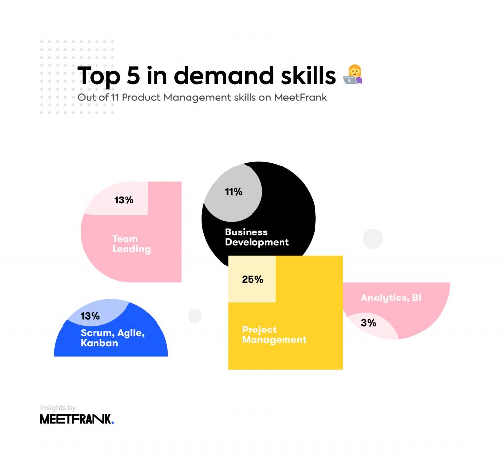 top skills in product management estonia