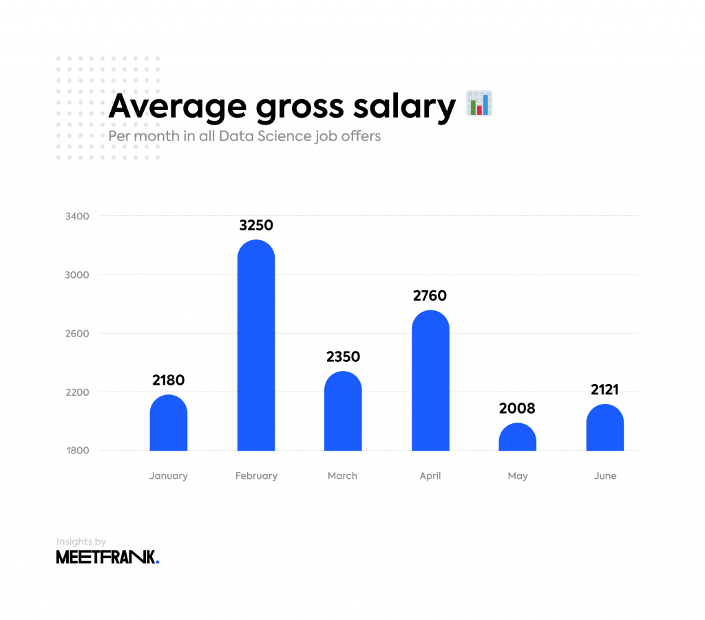 average salary in data science Estonia