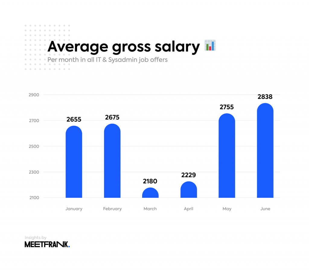 salaries in it in estonia