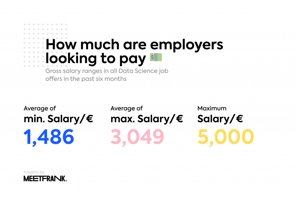 data science salaries in Estonia