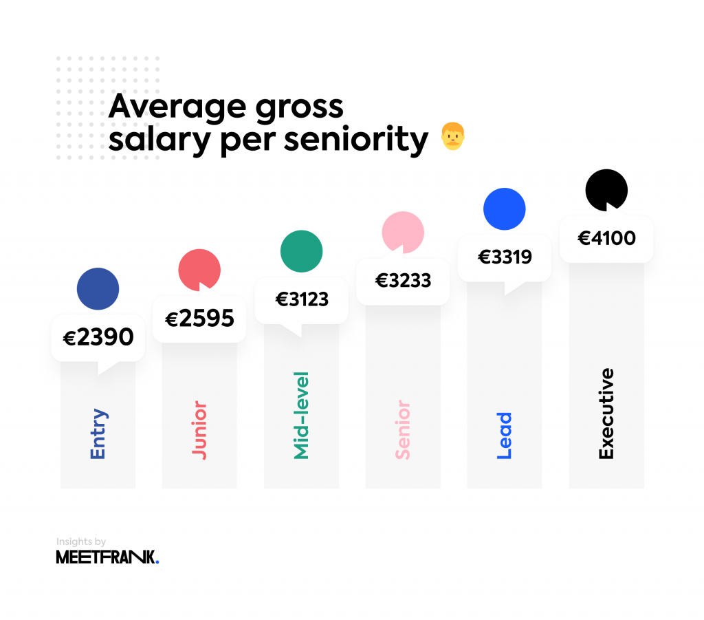 data science salaries per seniority
