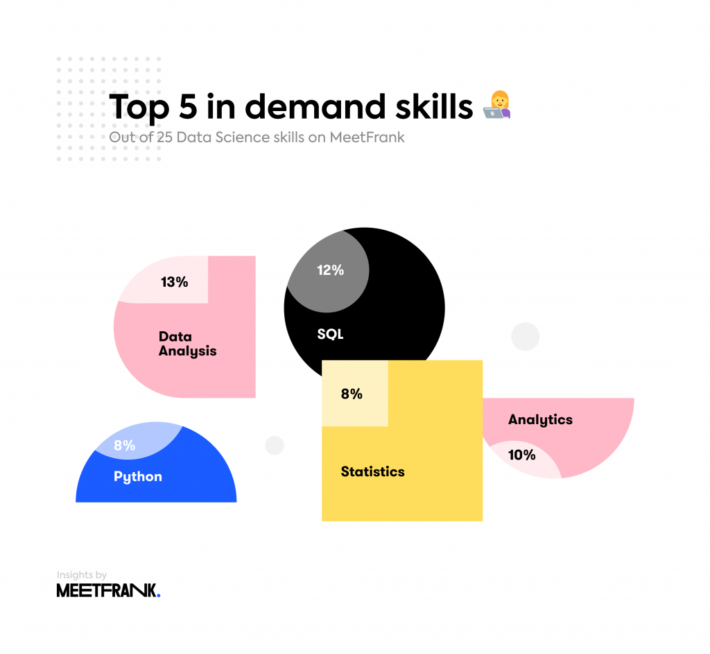 most in demand skills in data science