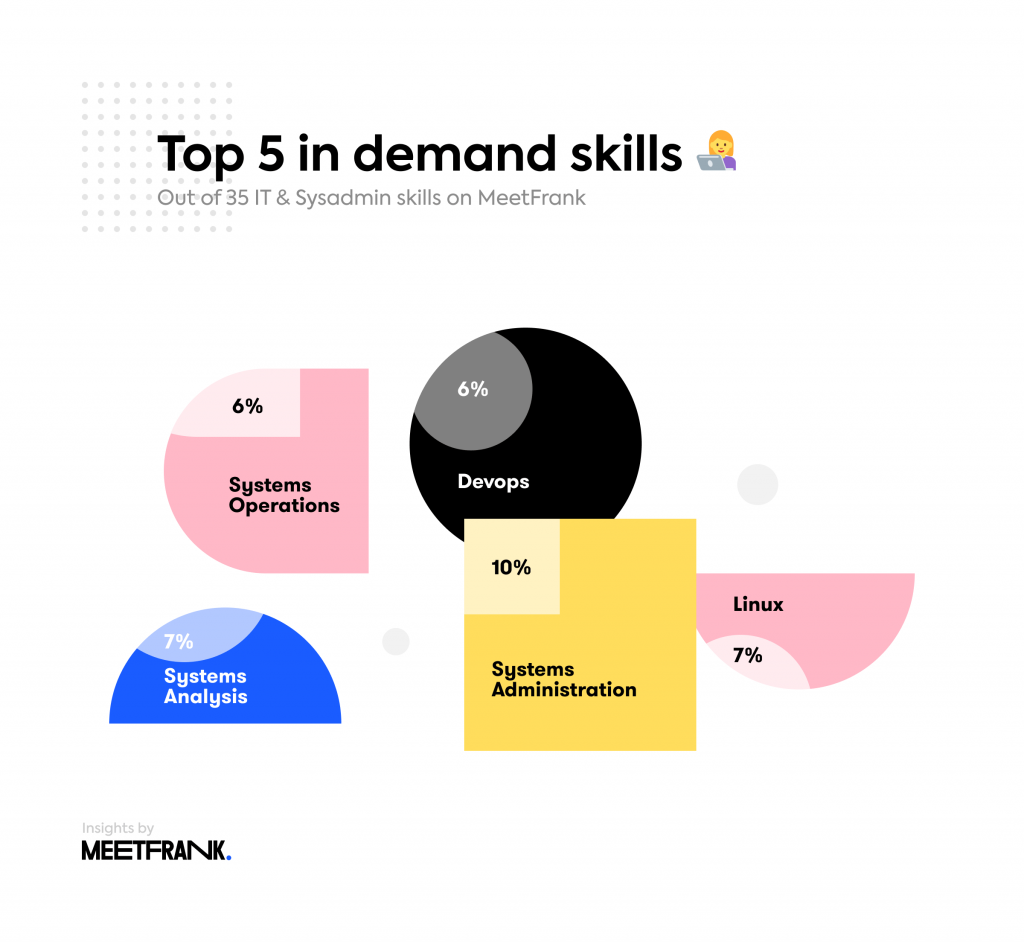 skills in IT jobs in estonia