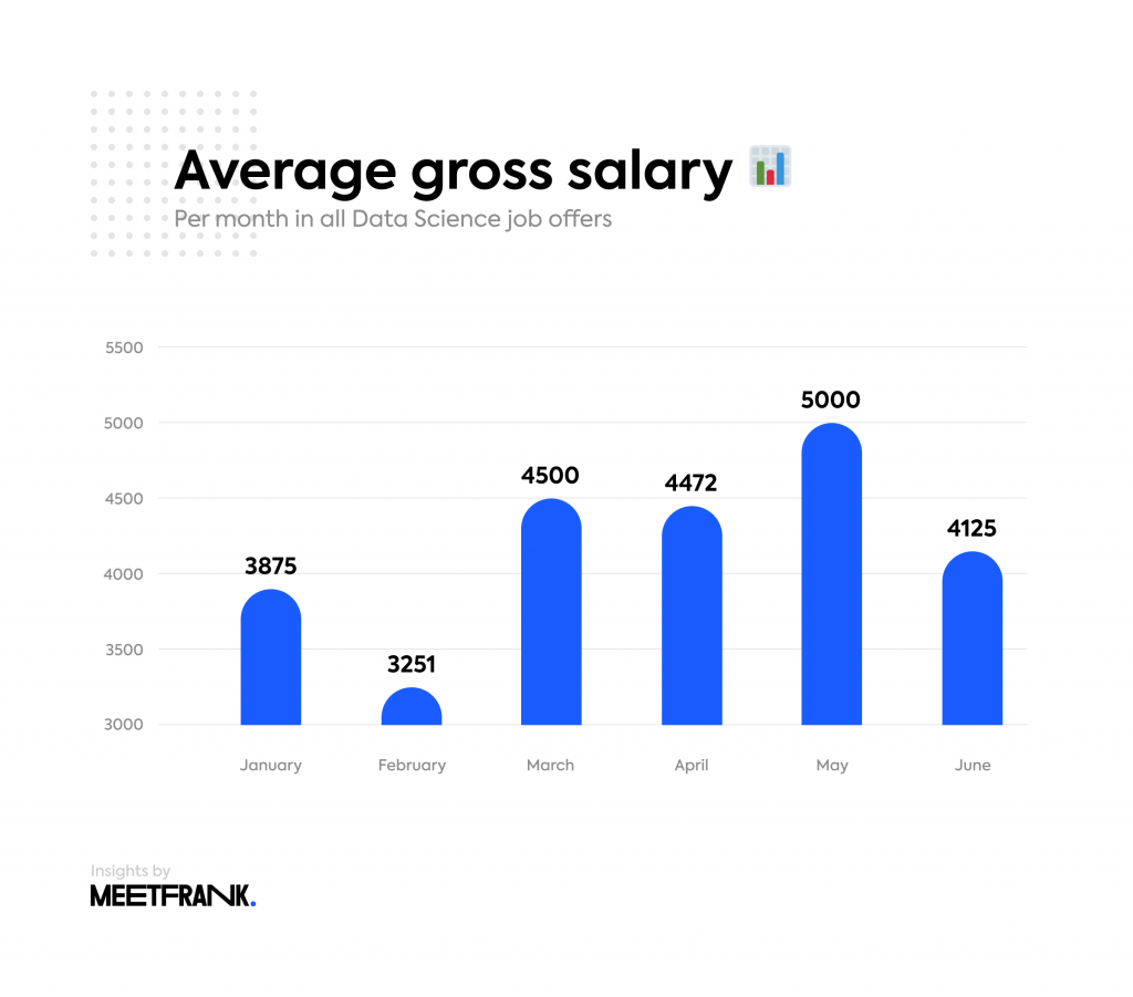 average salaries in data science in finland
