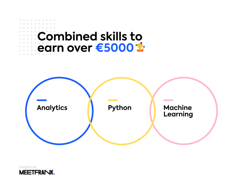 highest paying skills in data science finland