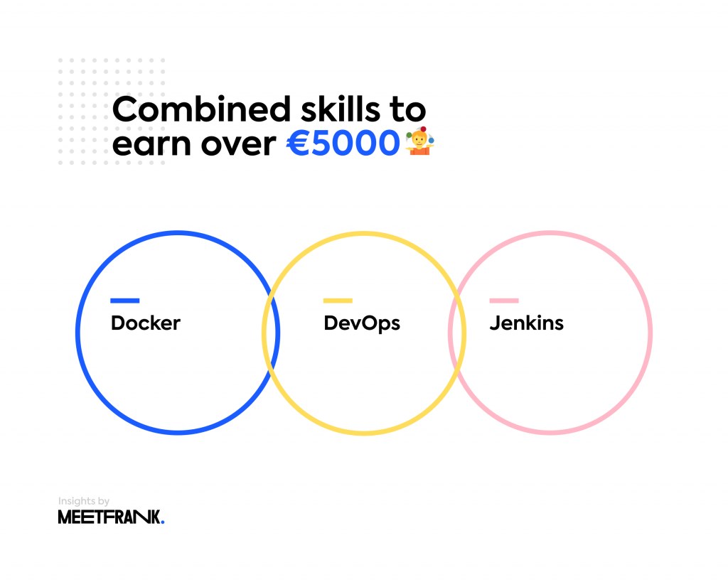 Top skills in finland in IT