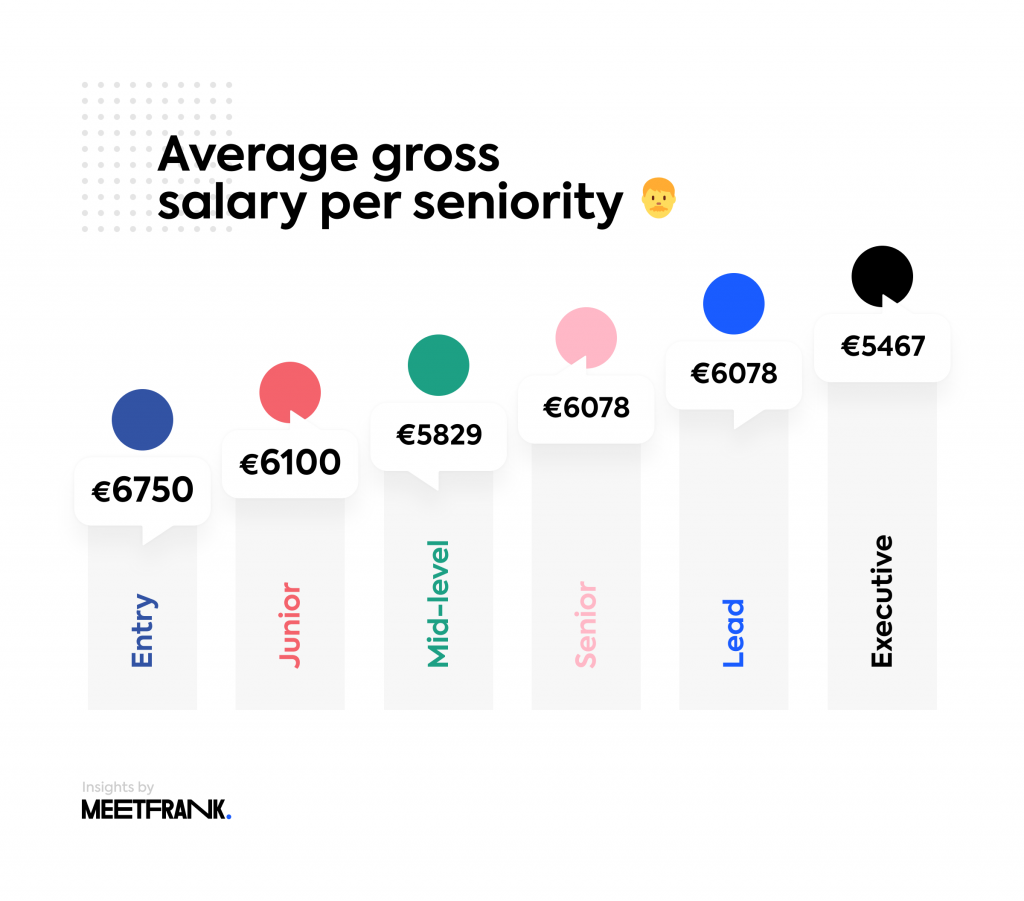 average salaries per seniority in data science finland